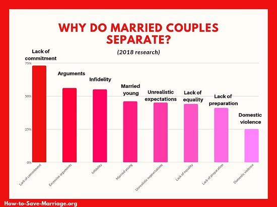 marriage separation statistics why married couples divorce